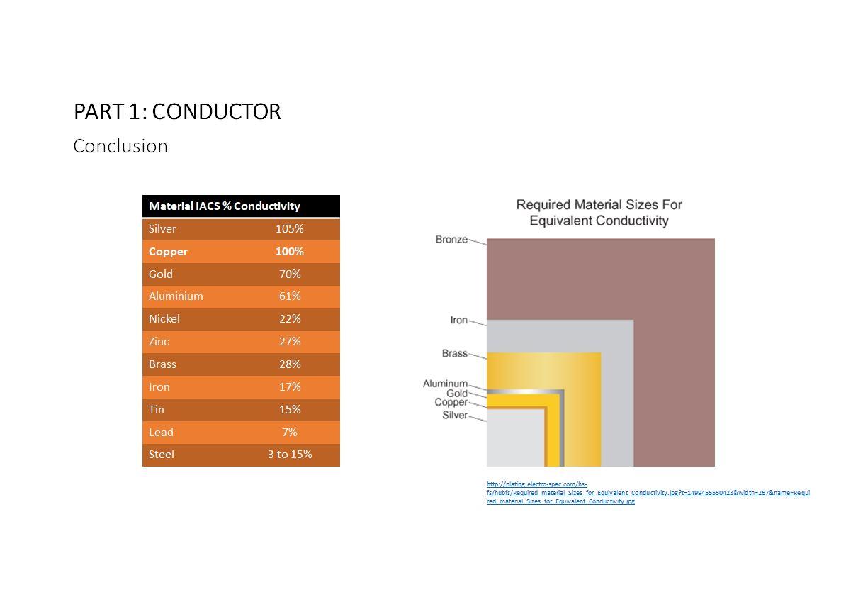 Part 1 (i) – Conductor